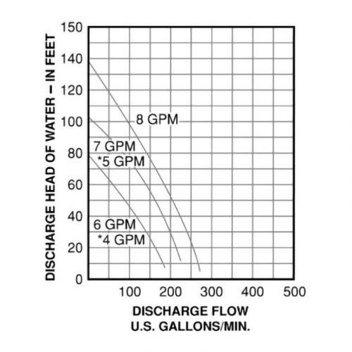 水中ポンプ SM20の排出量グラフ