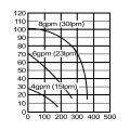 水中ポンプ SM21のグラフを表示する