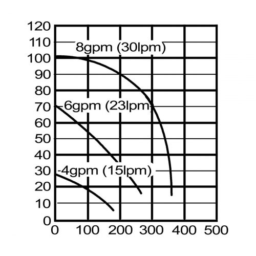 水中ポンプ SM21のグラフ