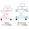 一般的なシザー2点可動式とダンディリフトのシザー4点可動式との比較図を表示する