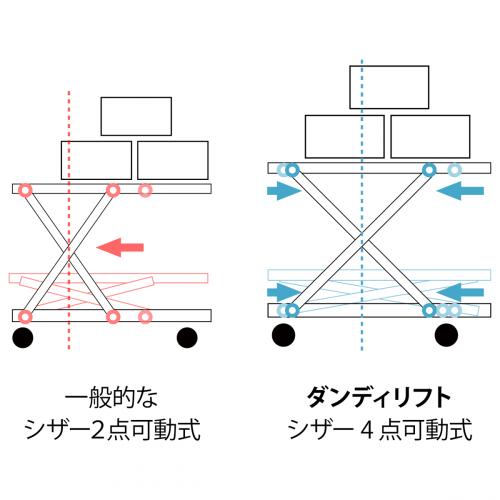 一般的なシザー2点可動式とダンディリフトのシザー4点可動式との比較図
