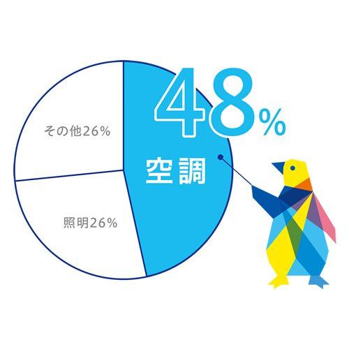 空調の電力消費はオフィス・店舗における電力使用量の48%を占めます